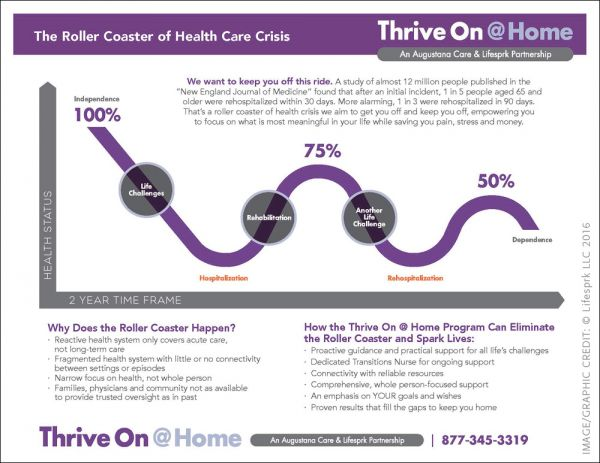 Thrive On @ Home was created to help older adults stay off the roller coaster of health crises that too many experience currently.